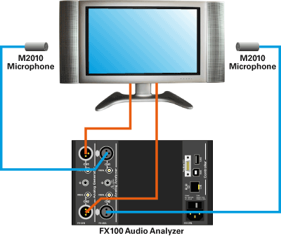FX100 Configuration Stereo TV Setup
