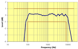 TalkBox Frequency Response
