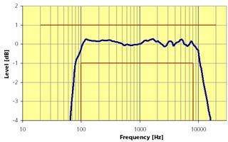TalkBox频率响应