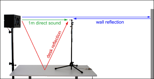 Anechoic Acoustic Measurements with the FX100 Audio Analyzer