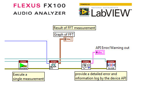 LabVIEW Driver for FLEXUS FX100 available