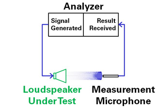 Closed Loop Loudspeaker Test
