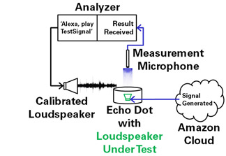 Open Loop Loudspeaker Test