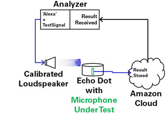 Open Loop Microphone Test
