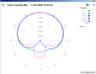 FX100 Microphone Test Software Polarity Plot