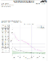 Reverberation Time RT60 Measurement
